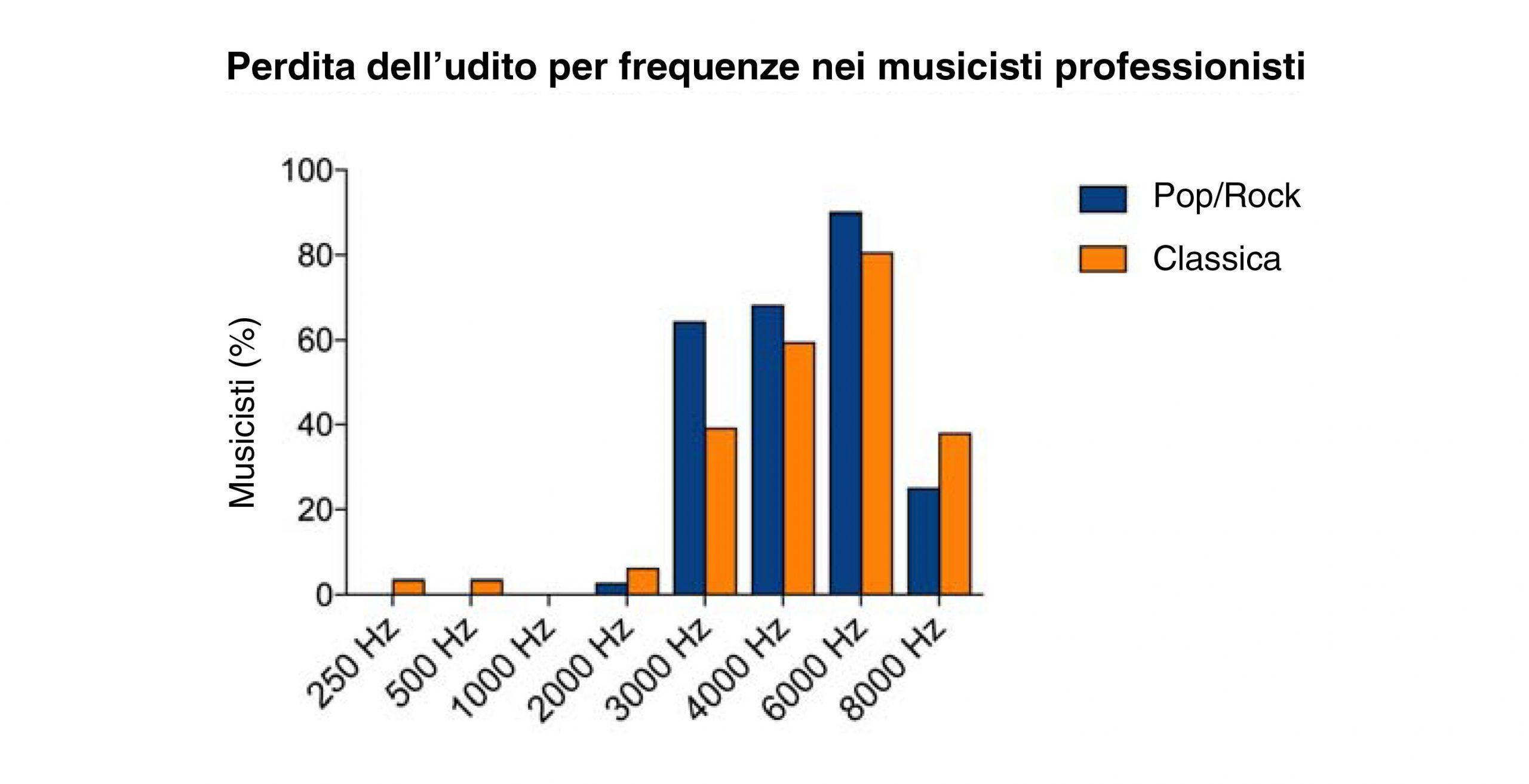 musicisti-frequenze-perdita-udito-musicisti