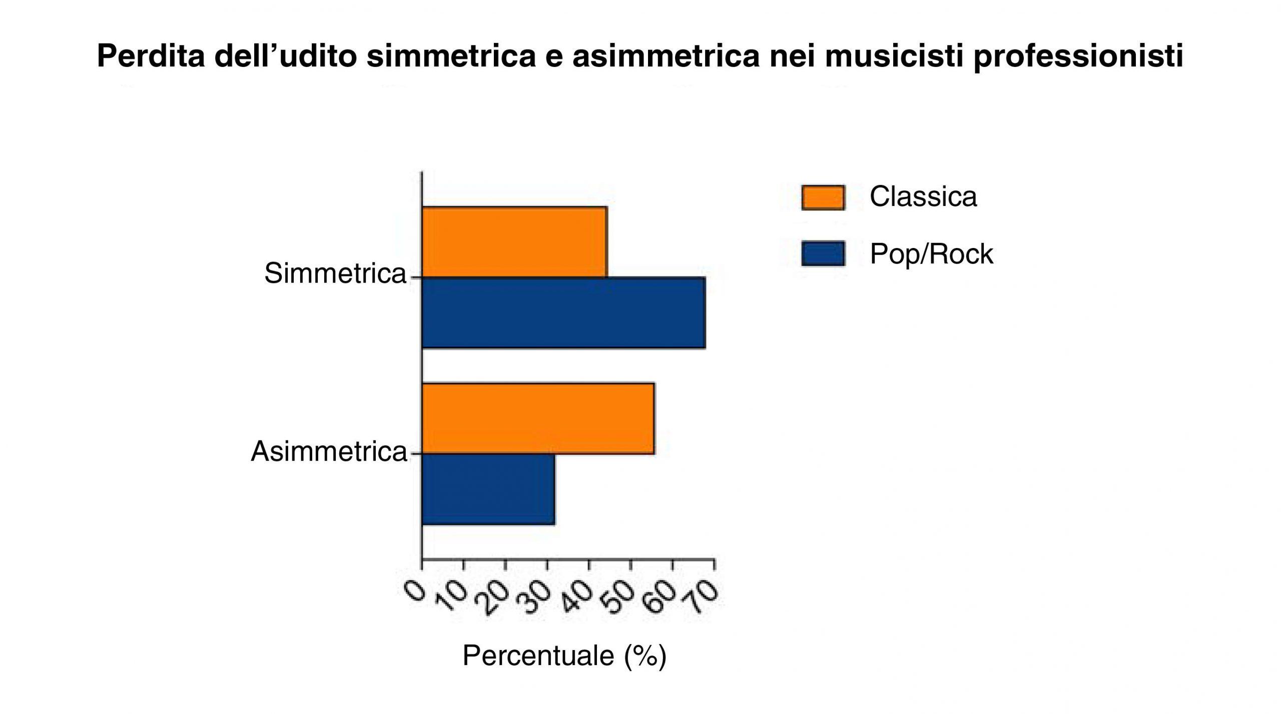 musicisti-perdita-udito-asimmetrica-new