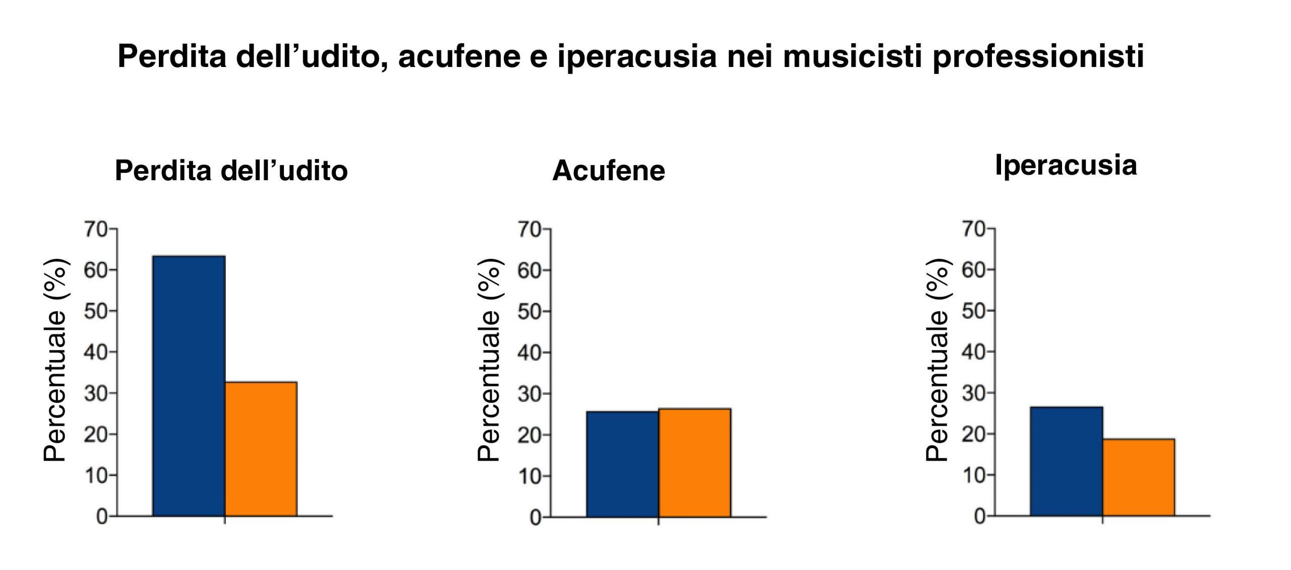 musicisti-sordita-acufene-iperacusia