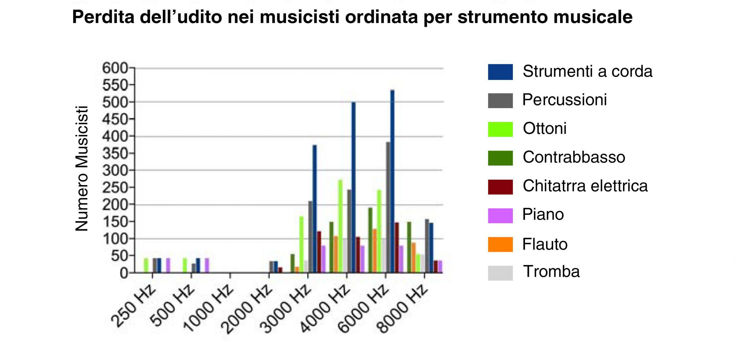 musicisti-strumenti-musicali-perdita-udito-new